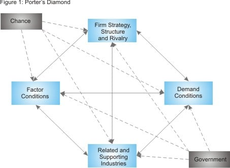 Porter 39 s diamond strategy skills training from - Porter s model of competitive advantage ...