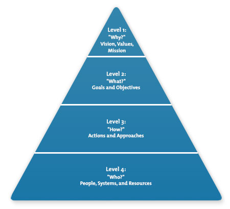 Pyramid of Purpose Diagram