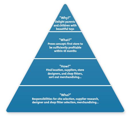 Pyramid of Purpose Example