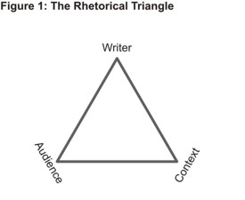 Rhetorical Triangle Diagram