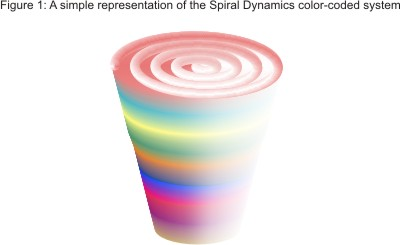 Spiral Dynamics Diagram