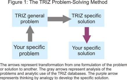TRIZ Method Diagram