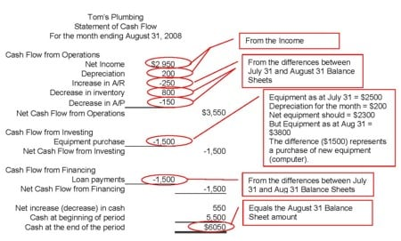 Example Cash Flow Statement