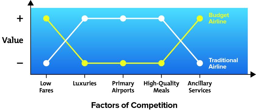 value innovation curve
