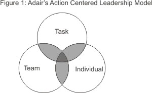 Action Centered Leadership Diagram