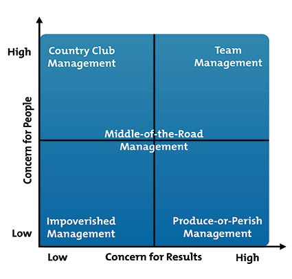 The Blake Mouton Managerial Grid - From MindTools com