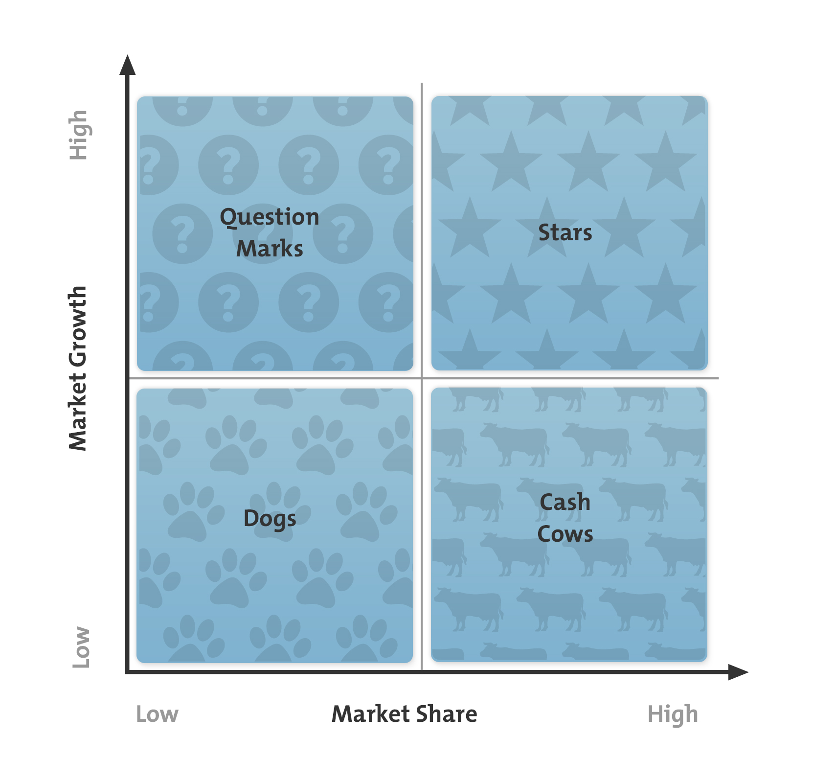 Boston Matrix Diagram: Market Share vs Market Growth