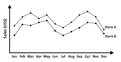 how to create a line graph with multiple data