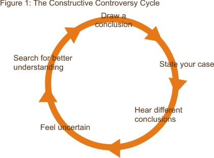 Constructuve Controversy Cycle Diagram