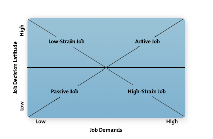 Karasek's Demand-Control Model of Job Stress Diagram
