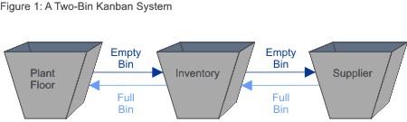 Example Two-Bin Kanban System