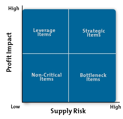 The Kraljic Portfolio Purchasing Model From Mindtools Com