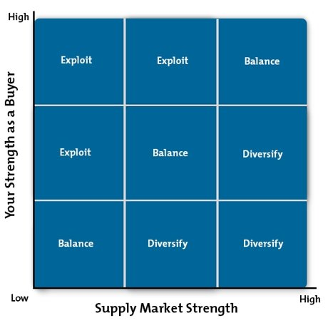Purchasing Portfolio Matrix Diagram