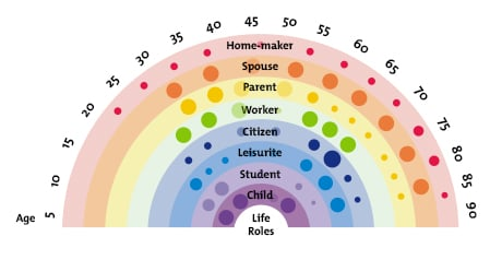 Great Figure 1: The Life Career Rainbow Inside Life Career