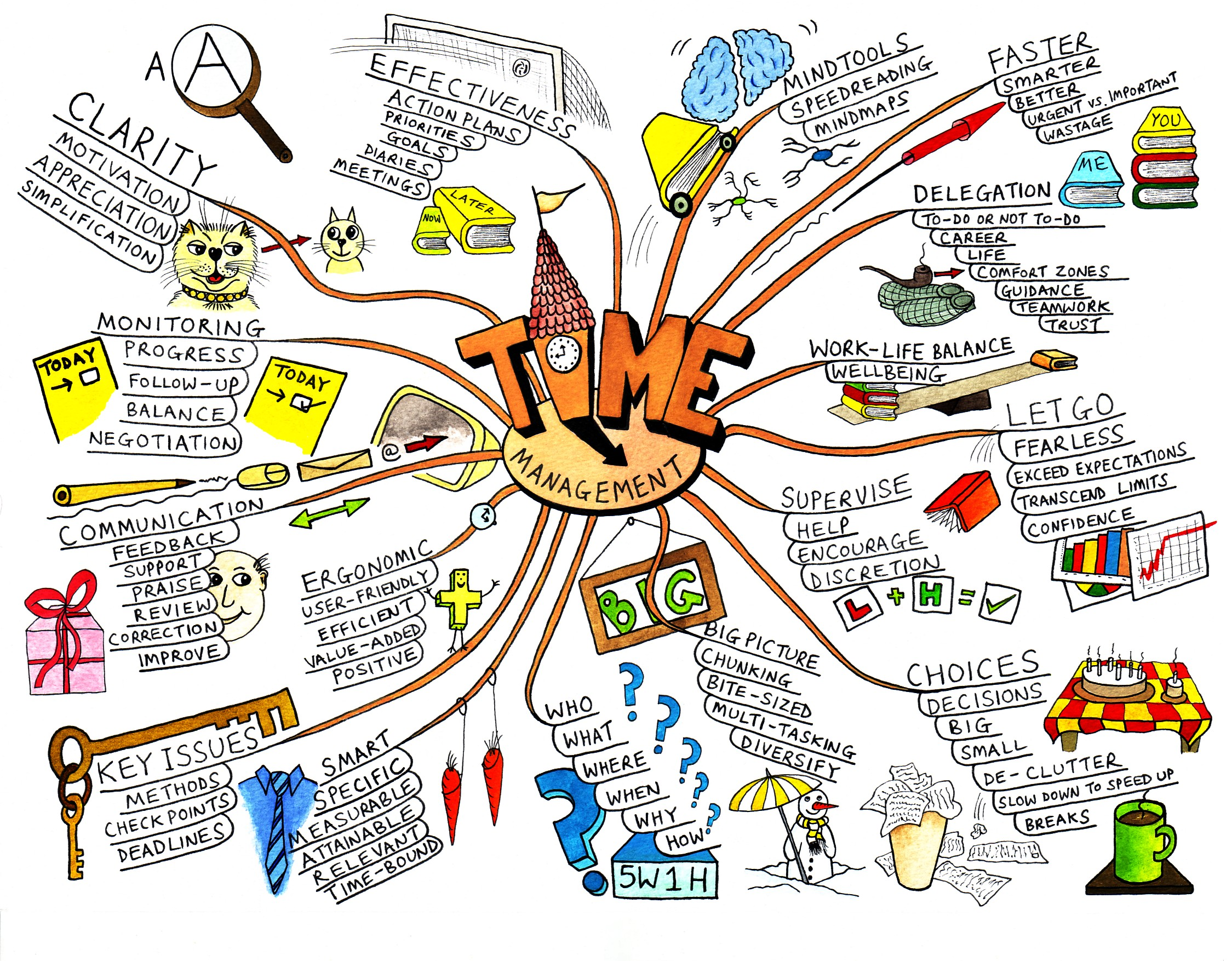 Mind Maps U00ae  Learning Skills From Mindtools Com