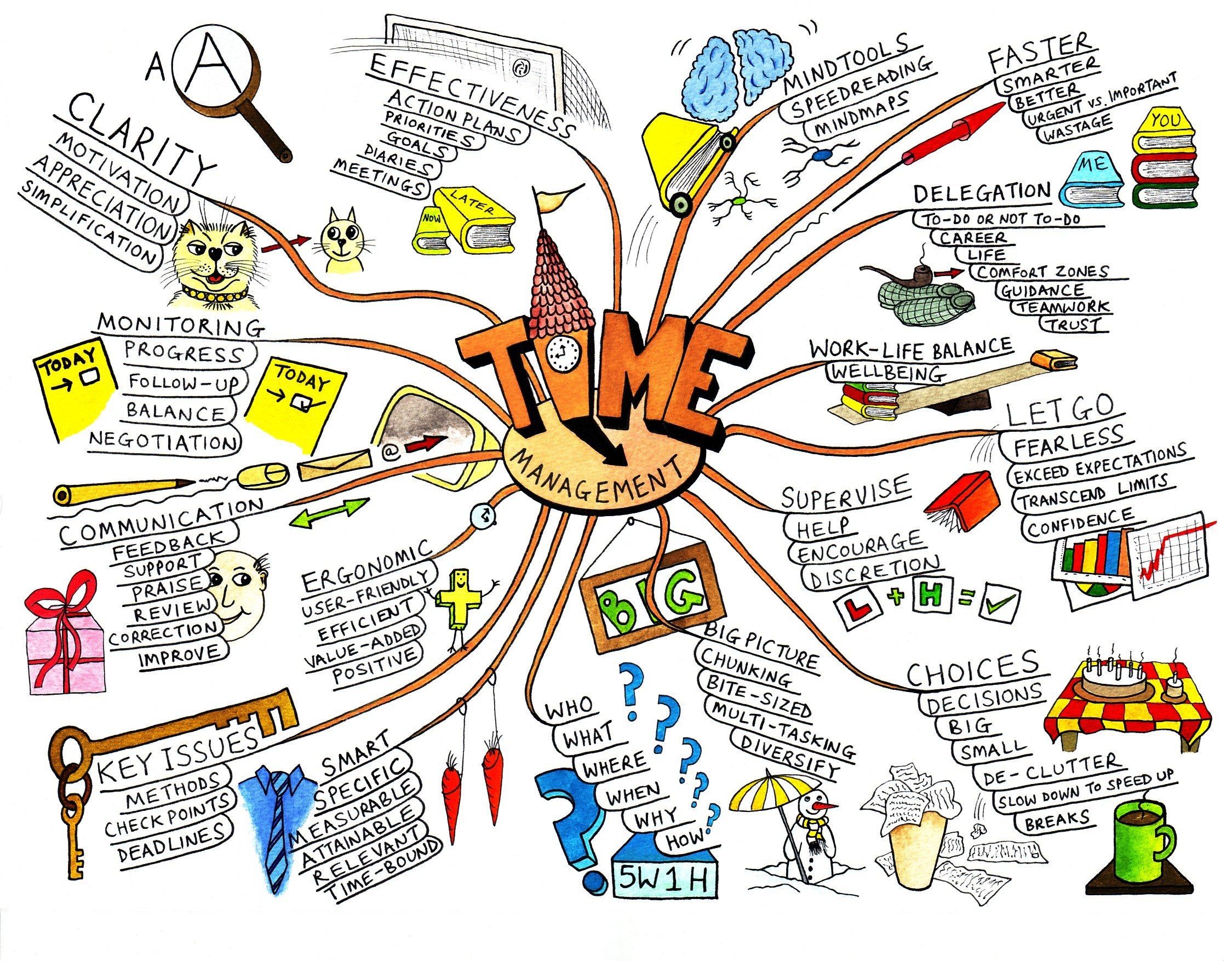 Learn how to draw Mind Maps - MindMapping Training MindTools.