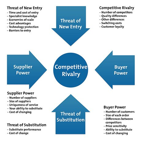 limitation of porter five forces Consisted of the independent variable, applying porter model for the five competitive forces and the dependent variable, selecting business strategies (cost-leadership, differentiation and focus strategy.