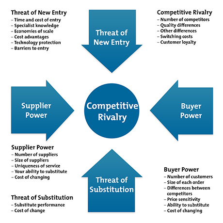 Image result for porter's five forces model