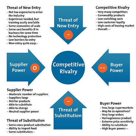five forces analysis Pre-designed michael porter's 5 forces powerpoint templates for presentations  five forces analysis is a framework to analyze level of competition within an.