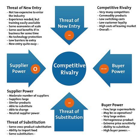 five forces model for competition analysis If you have a model for thinking about competition, it's easier to understand what's  the five forces of industry competitive analysis  porter's five forces .