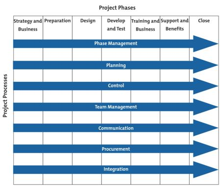 Project Management Phases and Processes - from MindTools com