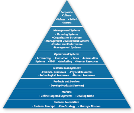 Pyramid of Organizational Development. Reproduced with permission of John Wiley and Sons, Inc.