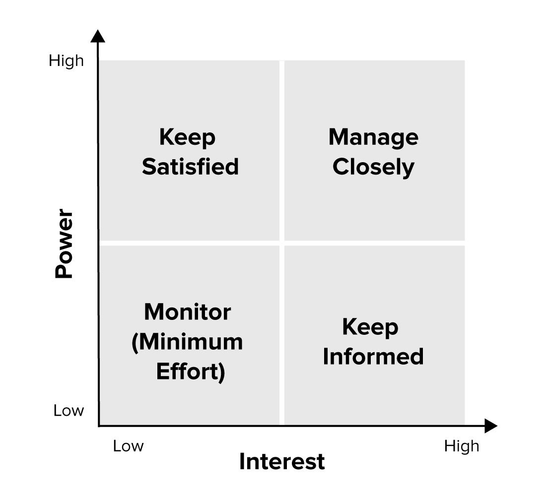 Stakeholder Analysis - Project Management Skills From MindTools.com