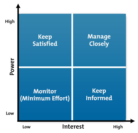 Stakeholder Analysis: Power-Interest Grid Diagram