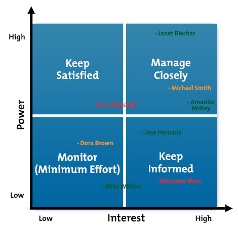 Stakeholder Analysis - Project Management Tools From Mindtools.Com