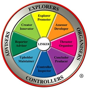 The Margerison- McCann Team Management Wheel