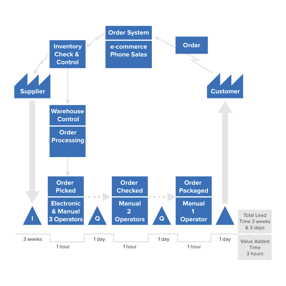 Example Value Stream Map