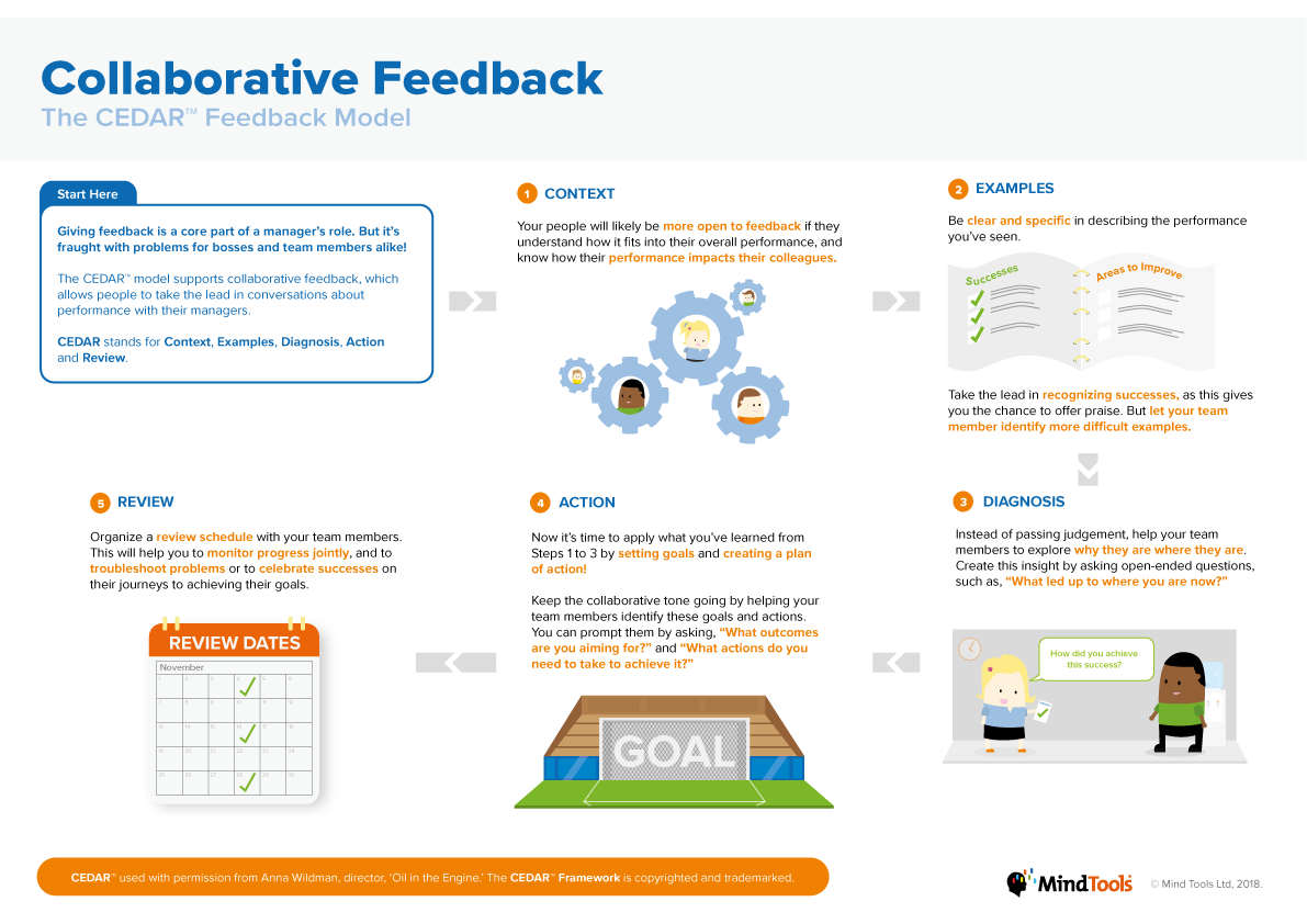 Collaborative Feedback Infographic
