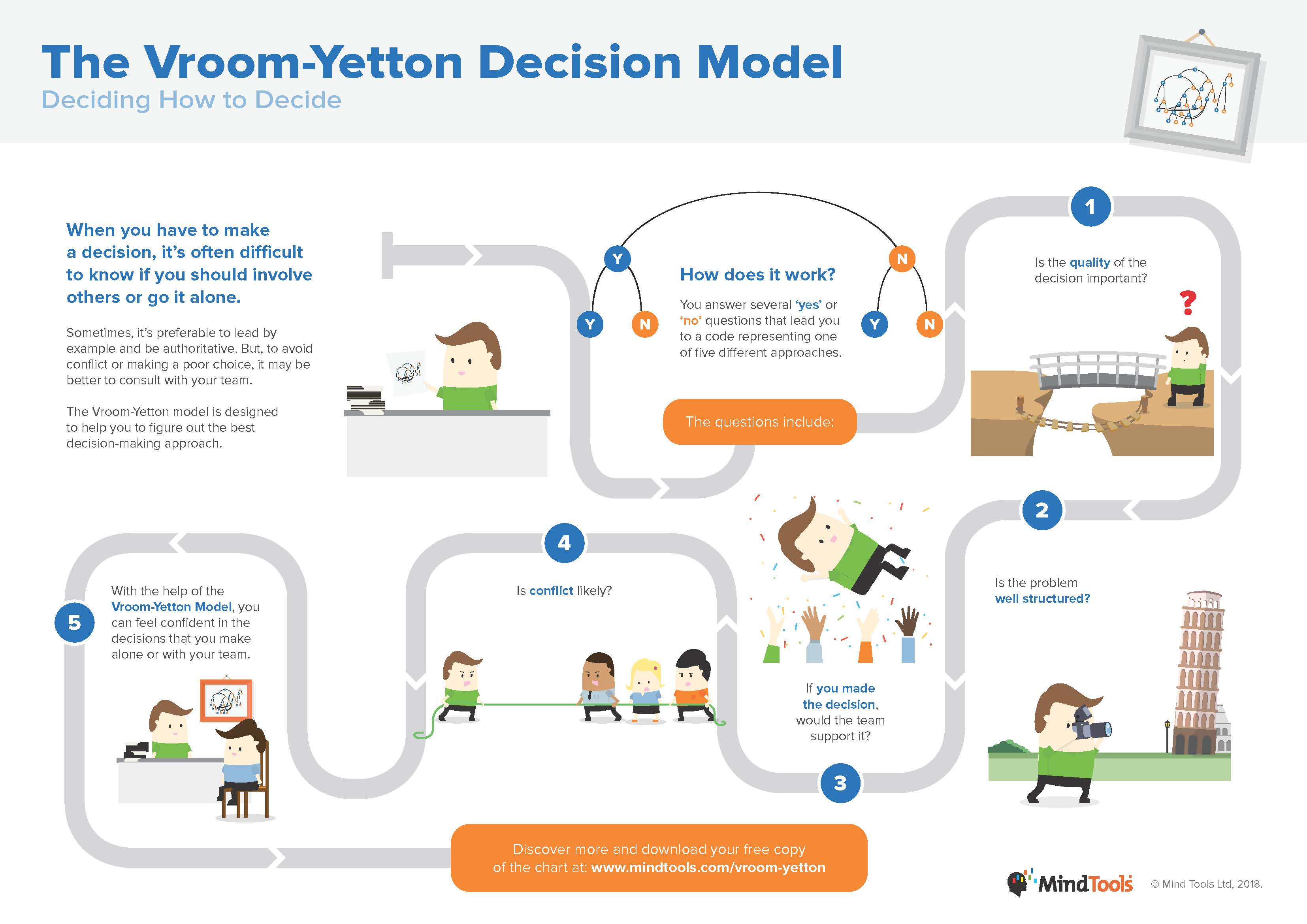 Vroom-Yetton Decision Model Infographic