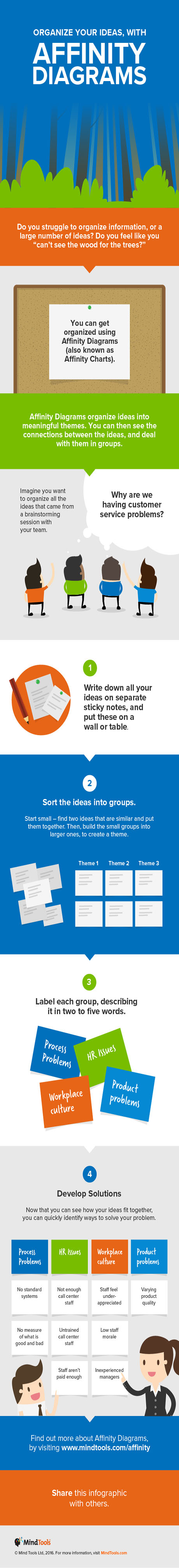 Organize Your Ideas, With Affinity Diagrams