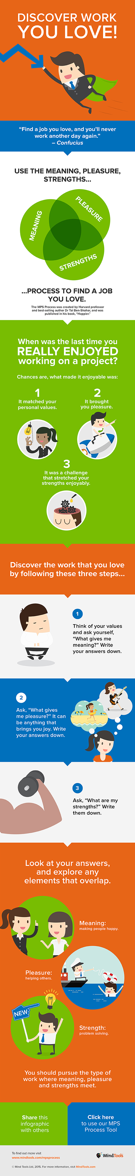 Discover Work You Love! Infographic